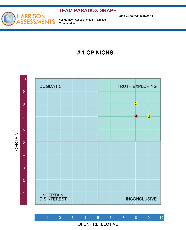 Team Paradox Graph Quadrant 1 International