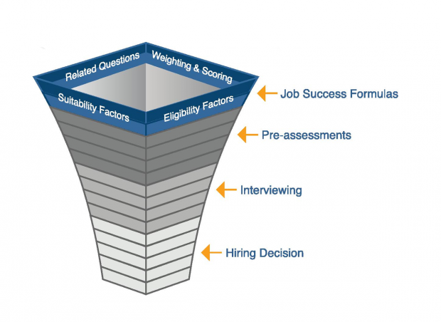Talent Acquisition Pipeline