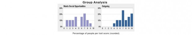 social expectations group analysis